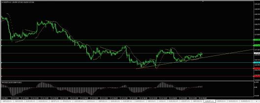 EUR/JPY Chart 29.07.2014