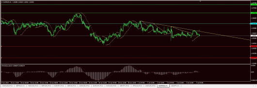 EUR/NZD Chart 07.07.2014
