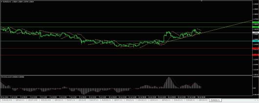 EUR/NZD Chart 18.07.2014