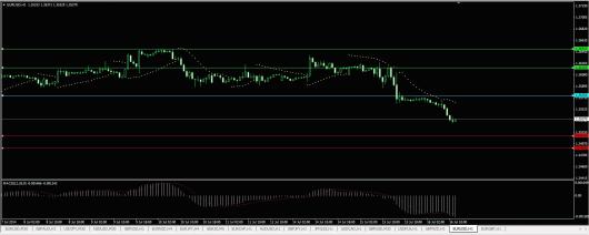 EUR/USD Chart 16.07.2014