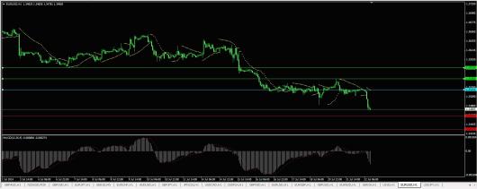 EUR/USD Chart 22.07.2014