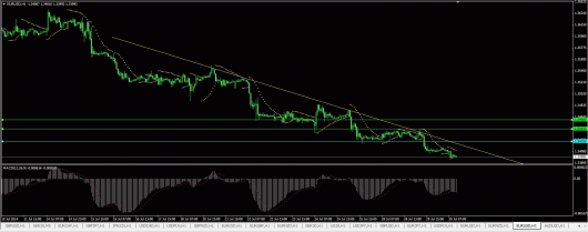 EUR/USD Chart 30.07.2014