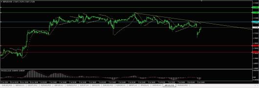 GBP/USD Chart 08.07.2014