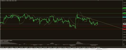 GBP/USD Chart 18.07.2014