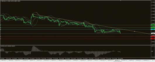 GBP/USD Chart 29.07.2014