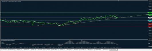 NZD/USD Chart 10.07.2014