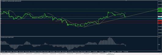 USD/JPY Chart 07.07.2014