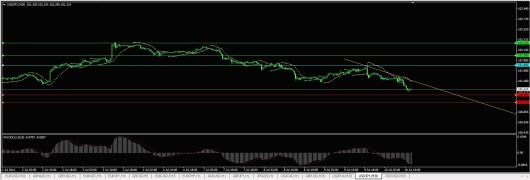 USD/JPY Chart 10.07.2014