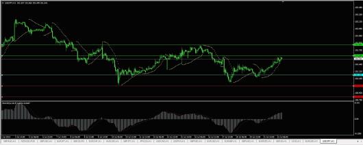 USD/JPY Chart 22.07.2014