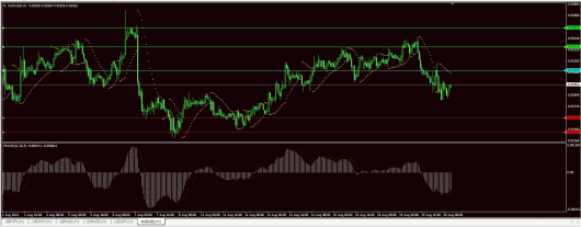 AUD/USD Chart 20.08.2014