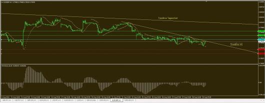 EUR/GBP Chart 29.08.2014