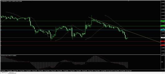 EUR/USD Chart 12.08.2014