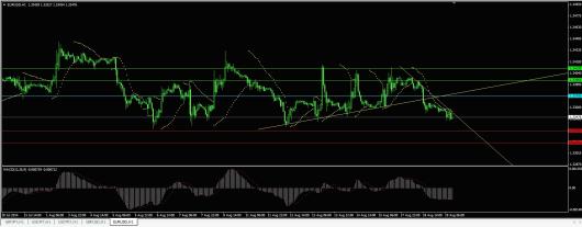 EUR/USD Chart 20.08.2014