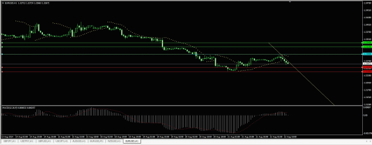 EUR/USD Chart 22.08.2014