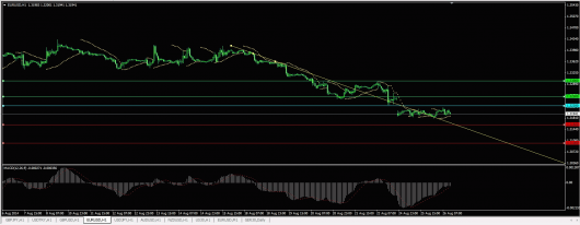 EUR/USD Chart 26.08.2014