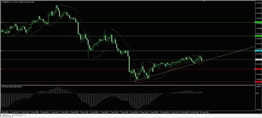 GBP/JPY Chart 12.08.2014