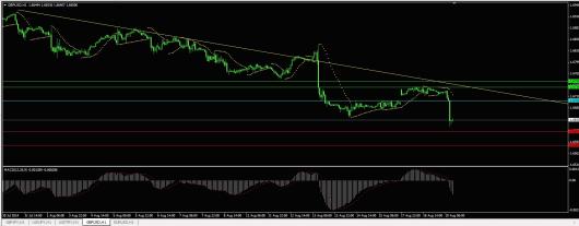 GBP/USD Chart 20.08.2014