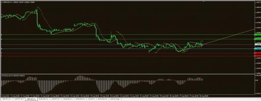 GBP/USD Chart 28.08.2014