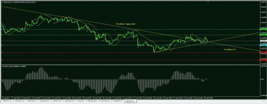 NZD/USD Chart 29.08.2014