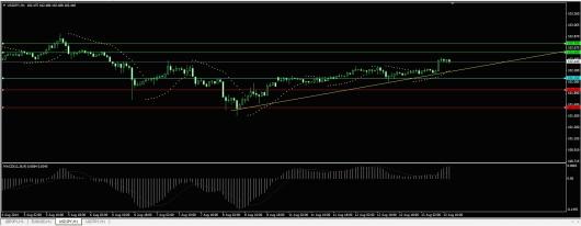 USD/JPY Chart 13.08.2014