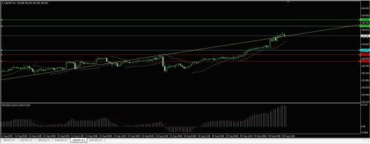 USD/JPY Chart 20.08.2014