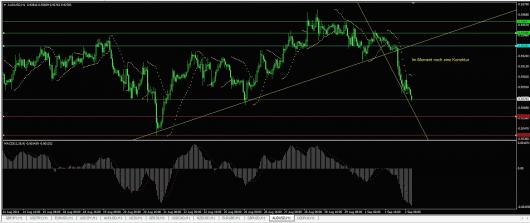 AUD/USD Chart 02.09.2014