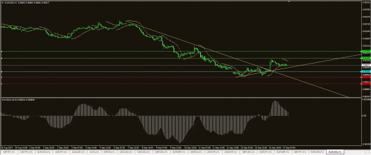 AUD/USD Chart 17.09.2014
