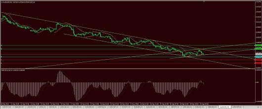 AUD/USD Chart 30.09.2014