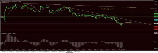 EUR/GBP Chart 01.09.2014