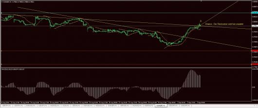 EUR/GBP Chart 03.09.2014