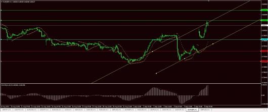 EUR/GBP Chart 08.09.2014