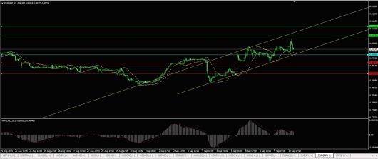 EUR/GBP Chart 10.09.2014
