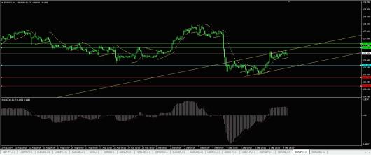 EUR/JPY Chart 09.09.2014