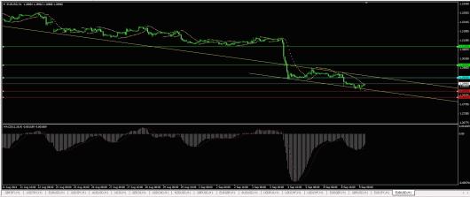 EUR/USD Chart 09.09.2014