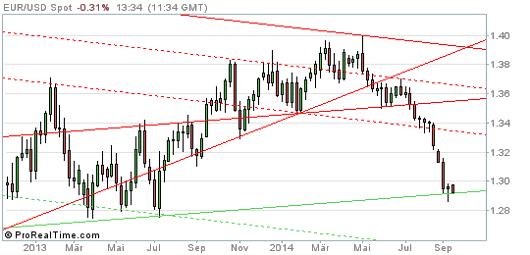 EUR/USD Chart 15.09.2014
