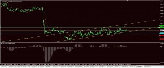 EUR/USD Chart 17.09.2014