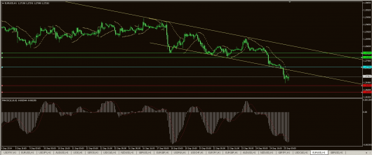 EUR/USD Chart 26.09.2014