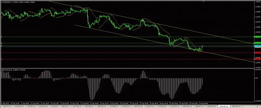 EUR/USD Chart 29.09.2014