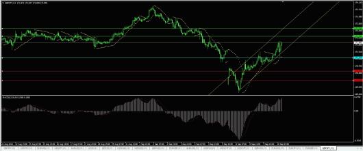 GBP/JPY Chart 10.09.2014