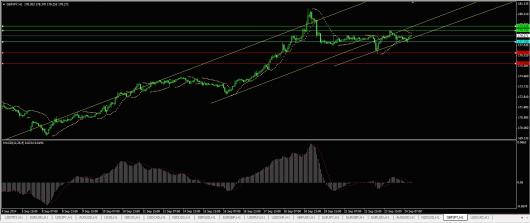 GBP/JPY Chart 24.09.2014