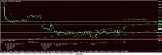 GBP/USD Chart 01.09.2014