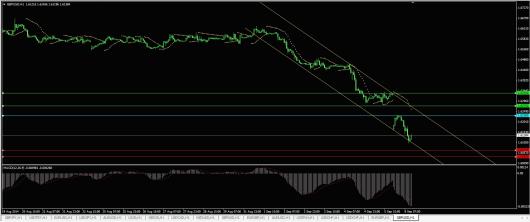 GBP/USD Chart 08.09.2014