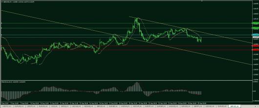 GBP/USD Chart 26.09.2014