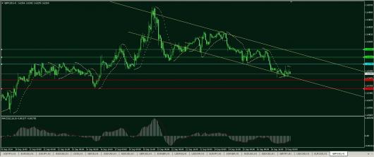 GBP/USD Chart 29.09.2014