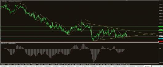 NZD/USD Chart 23.09.2014