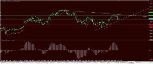 USD/CAD Chart 23.09.2014