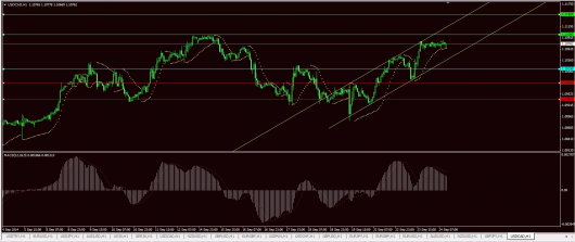 USD/CAD Chart 24.09.2014