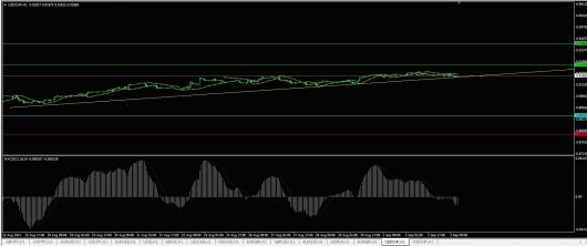 USD/CHF Chart 03.09.2014