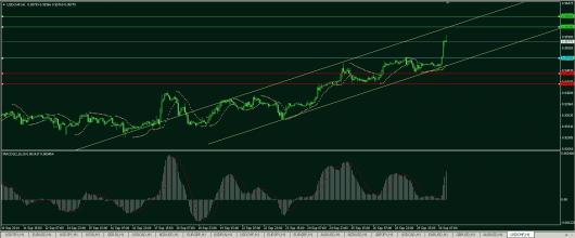 USD/CHF Chart 30.09.2014