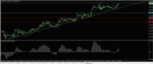 USD/PLN Chart 02.09.2014